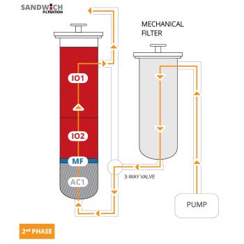 2 PR Filtration